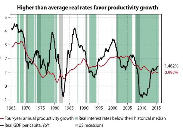Zinsen und Produktivitätswachstum