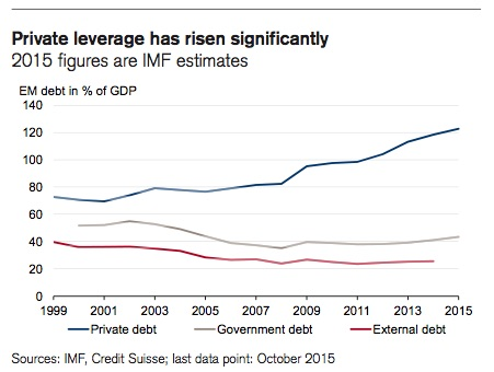 Emerging Market Debt I