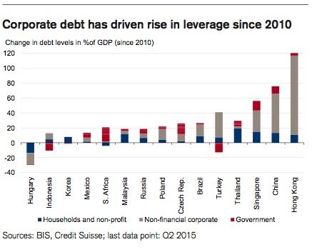 Emerging Market Debt II