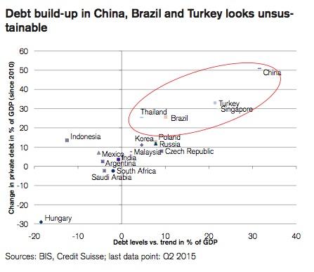 Emerging Market Debt III