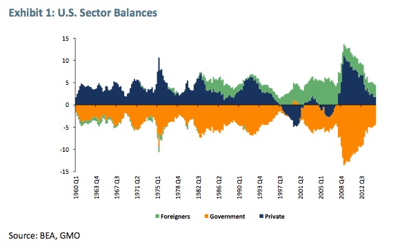 US Sectoral Balances