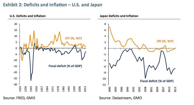 Defizite und Inflation