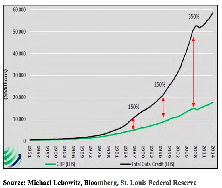Debt:GDP