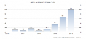 greece-government-spending-to-gdp
