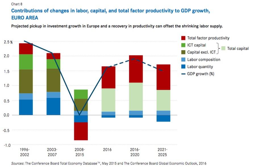 Produktivität USA