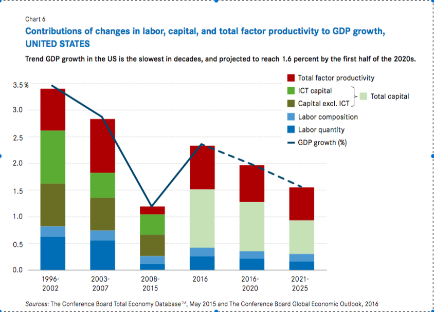 Produktivitätszuwächse Europa