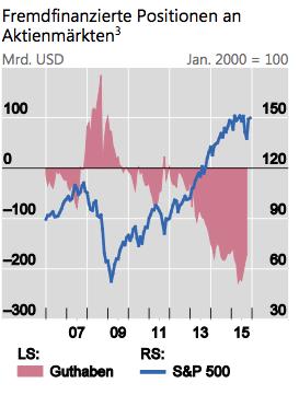 Kredit an Aktienmärkten