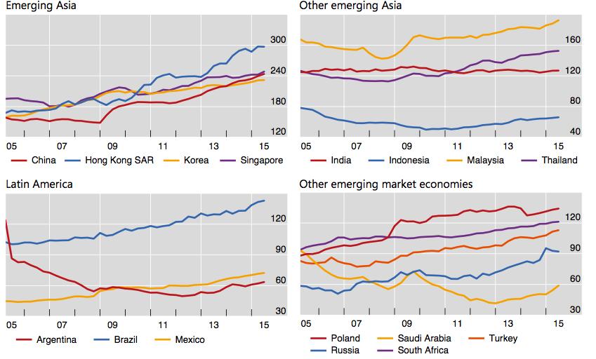 Schulden Emerging Markets