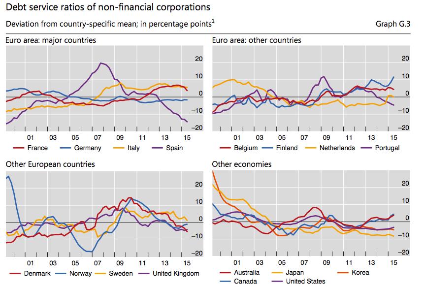 Schuldendienstquoten NFU
