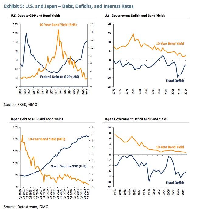Defizite und Zinsen
