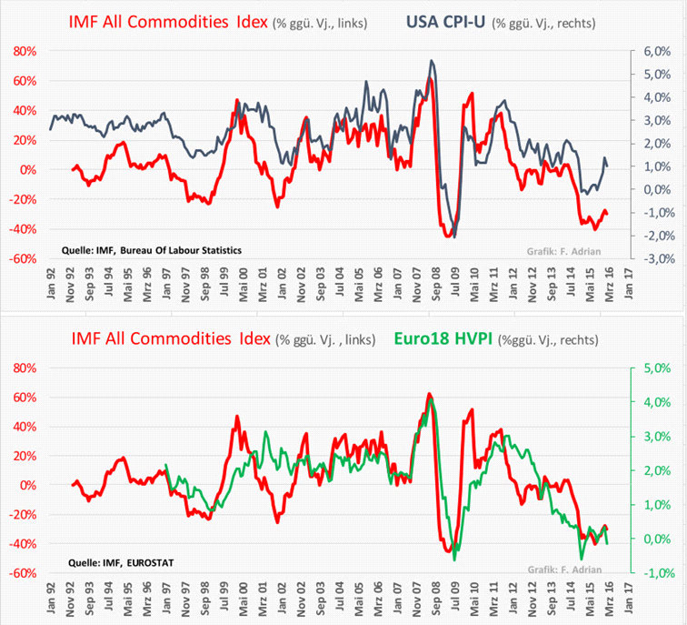 Commodity Index vs CPI_vs_HVPI_FA_160428