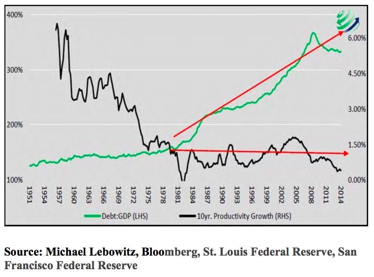 Debt:Produktivität