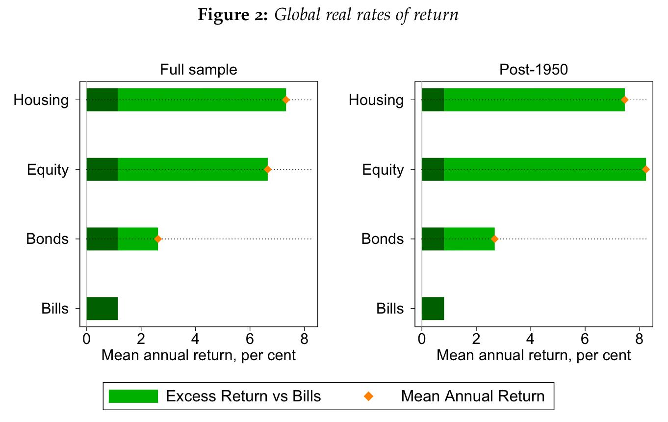langfriststudie globales immobilienportfolio und aktien. Black Bedroom Furniture Sets. Home Design Ideas