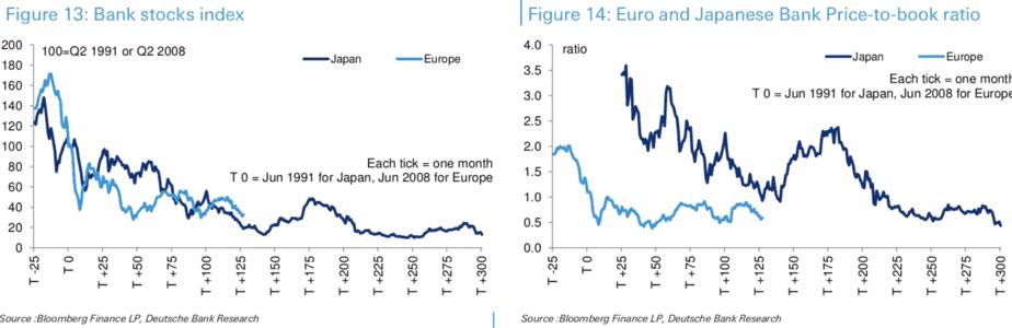 Folgt Europa Japan In Das Deflationare Szenario I Think Beyond